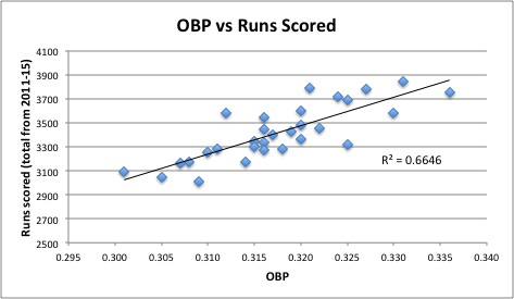 obp runs